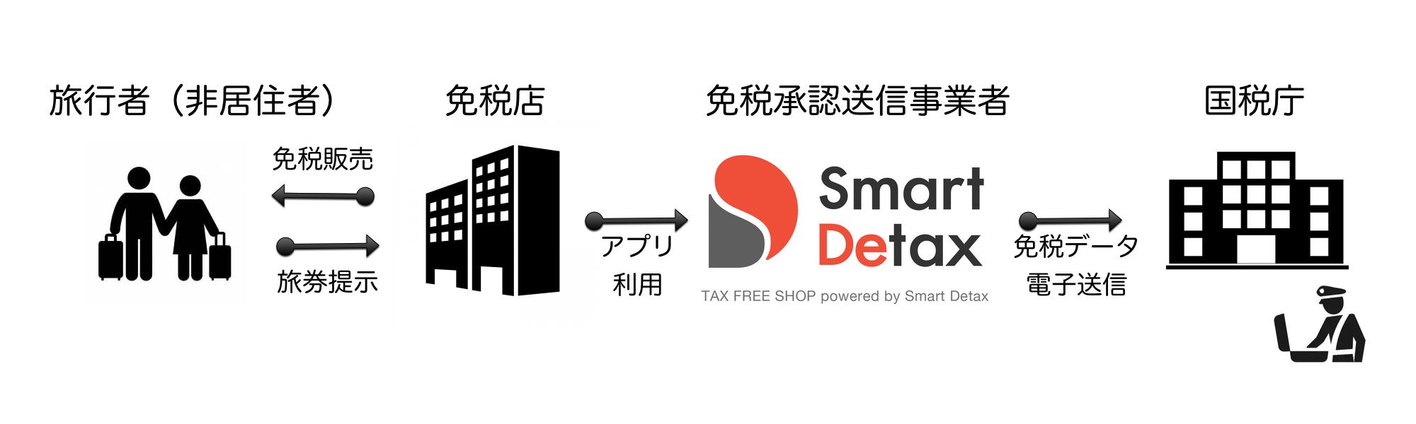 免税承認送信事業者による免税データ送信イメージ